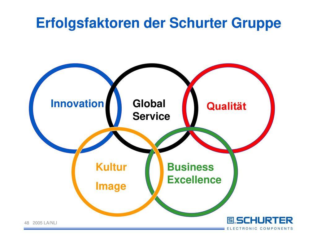 Erfolgsfaktoren der Schurter Gruppe