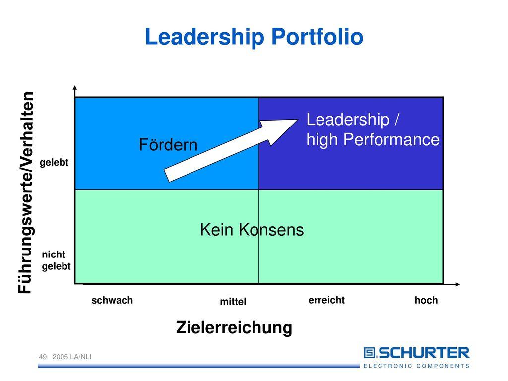 Leadership Portfolio Leadership / high Performance