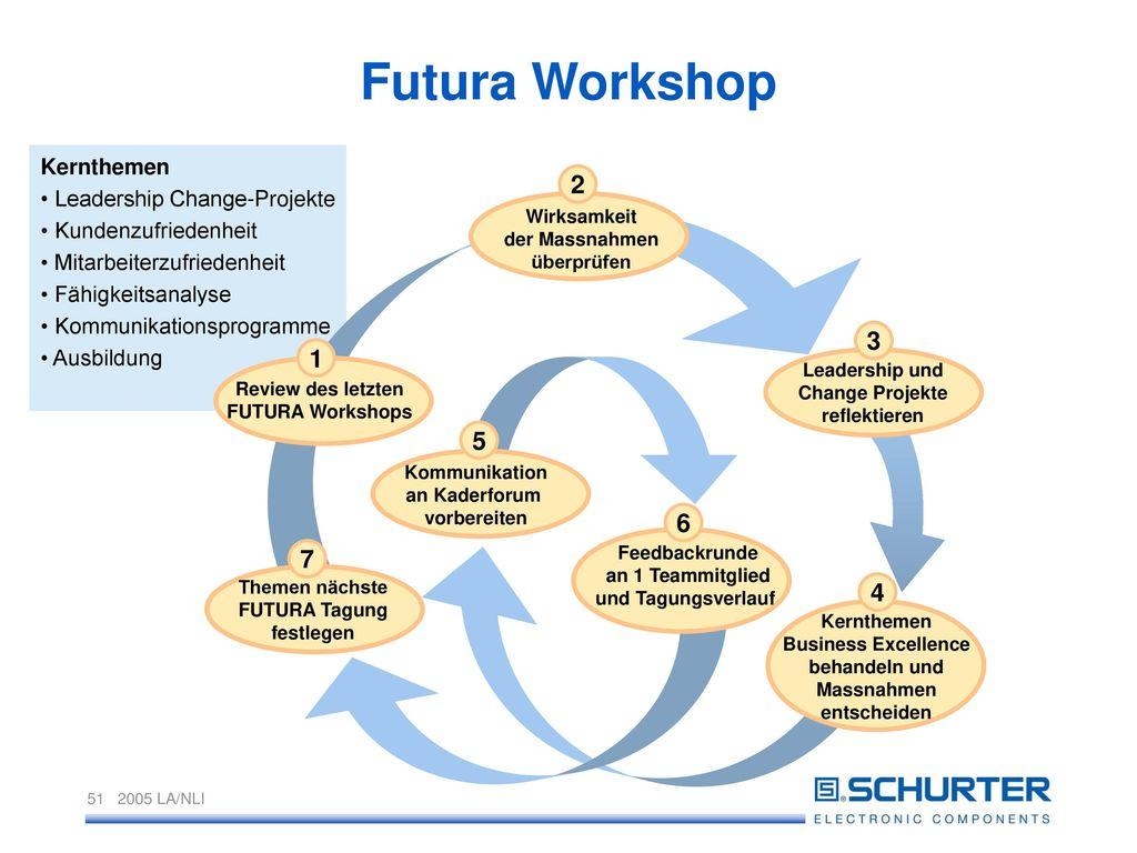 Futura Workshop 2 3 1 5 6 7 4 Kernthemen • Leadership Change-Projekte