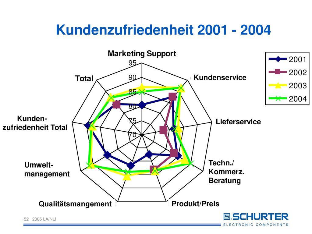 Kundenzufriedenheit 2001 - 2004