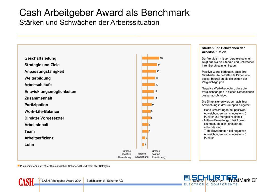 Cash Arbeitgeber Award als Benchmark
