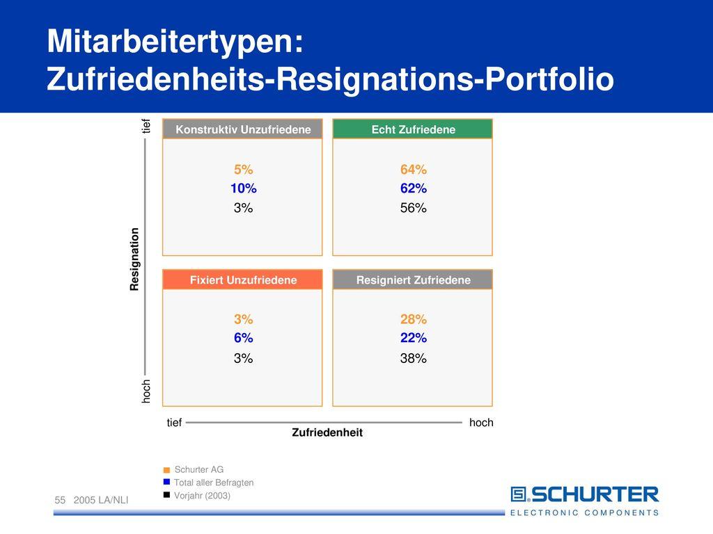 Mitarbeitertypen: Zufriedenheits-Resignations-Portfolio