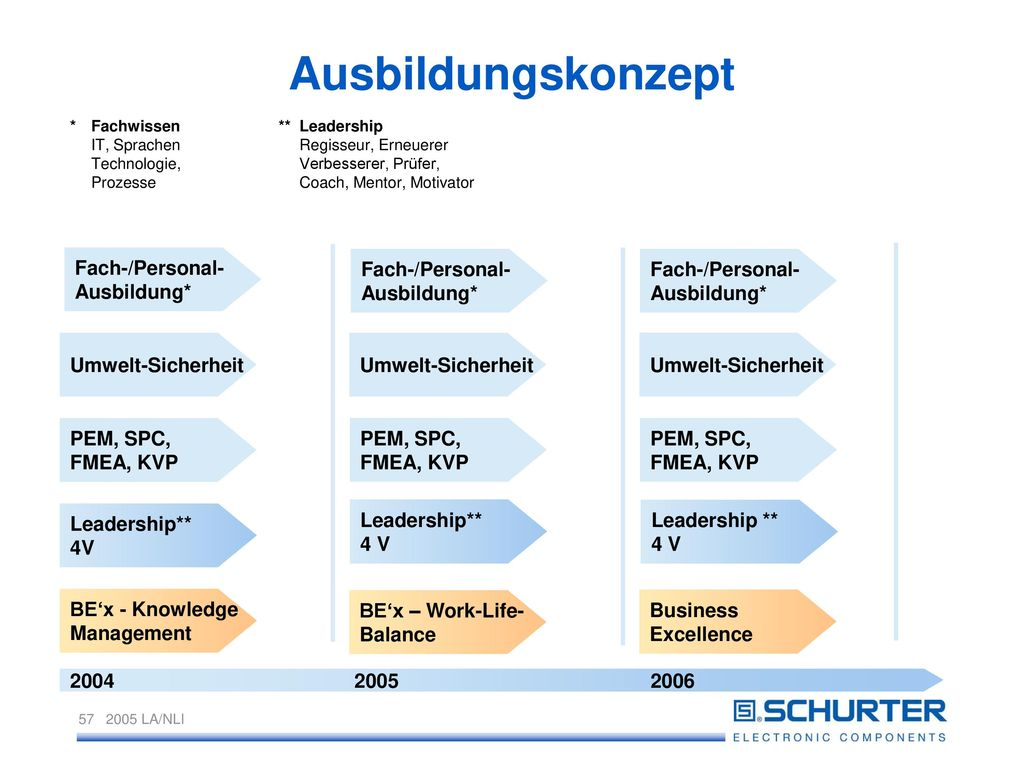 Ausbildungskonzept 2004 2005 2006 Fach-/Personal- Ausbildung*