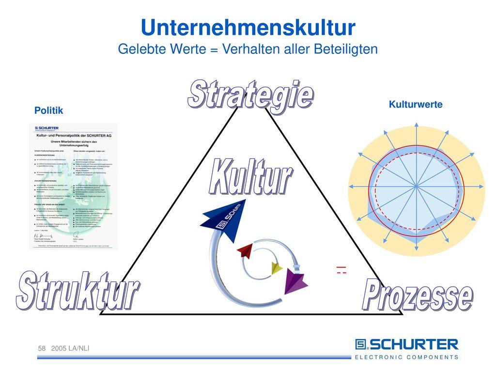 Unternehmenskultur Gelebte Werte = Verhalten aller Beteiligten