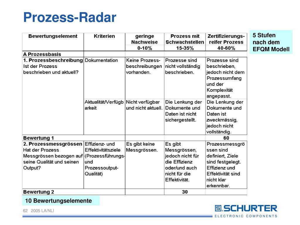 Prozess-Radar 5 Stufen nach dem EFQM Modell 10 Bewertungselemente