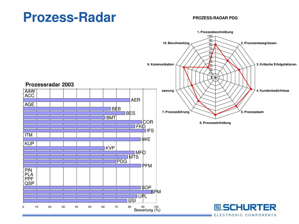 Prozess-Radar
