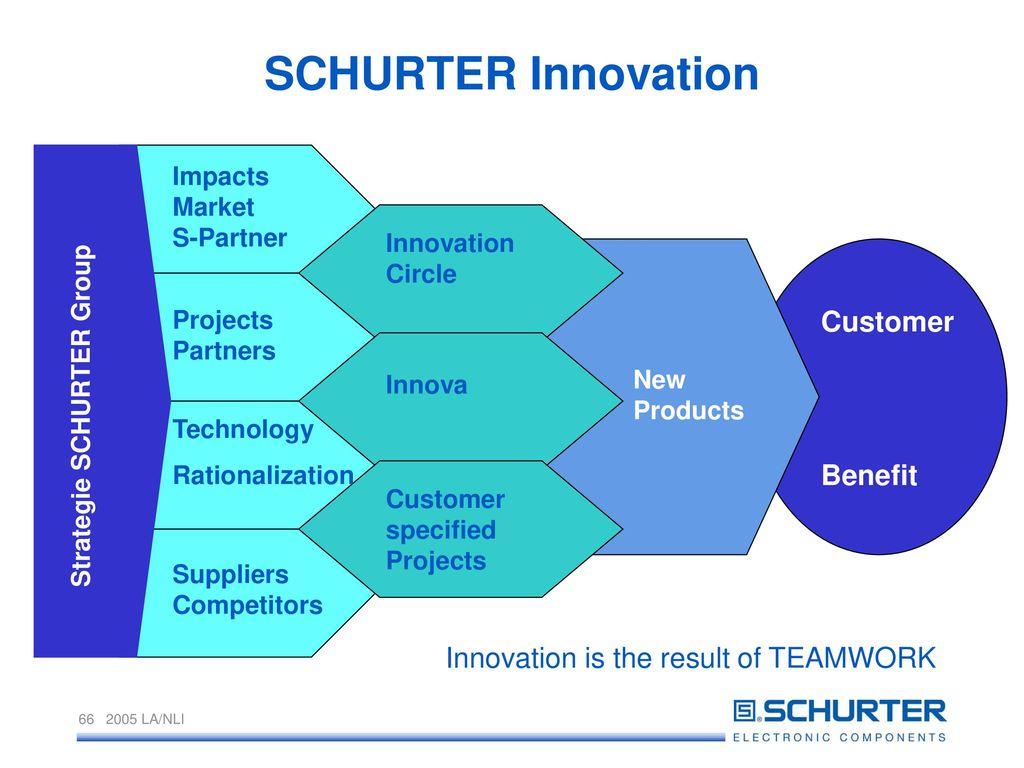 SCHURTER Innovation Customer Benefit