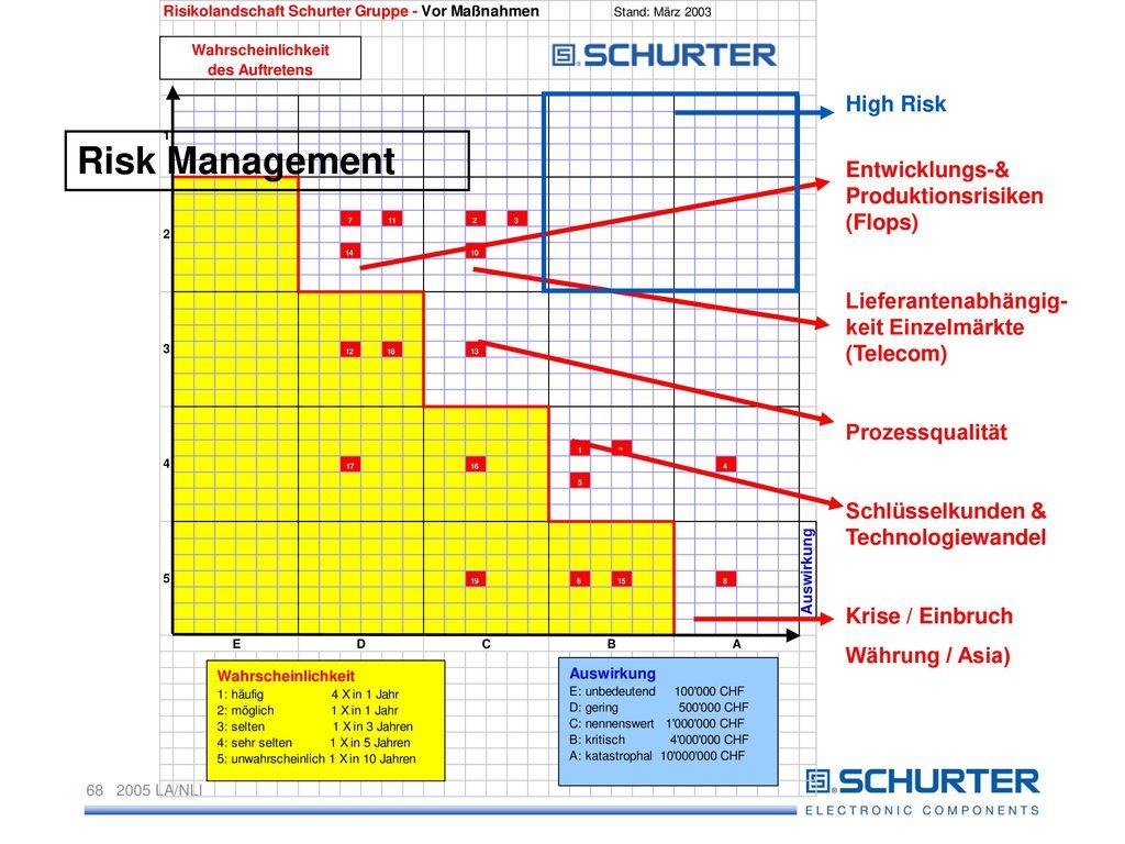 Risk Management High Risk Entwicklungs-& Produktionsrisiken (Flops)