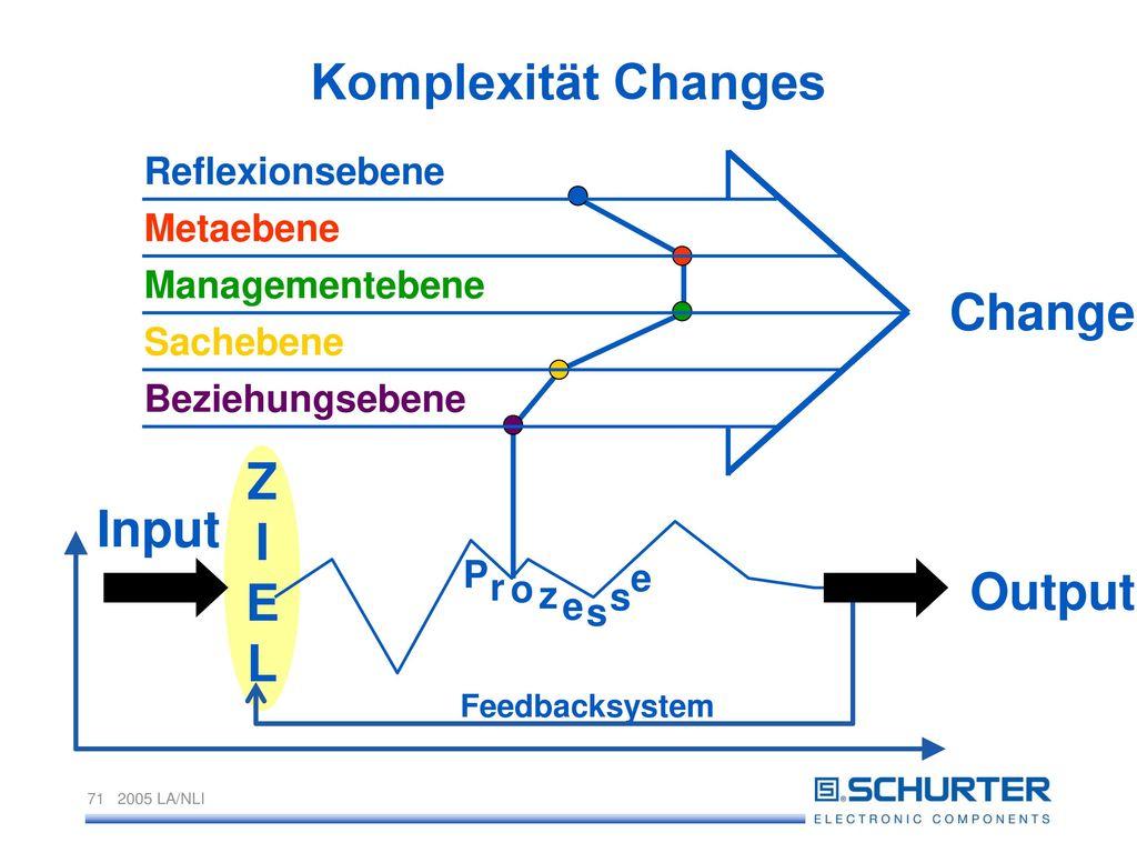 Komplexität Changes Z I E L