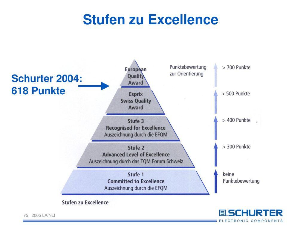 Stufen zu Excellence Schurter 2004: 618 Punkte