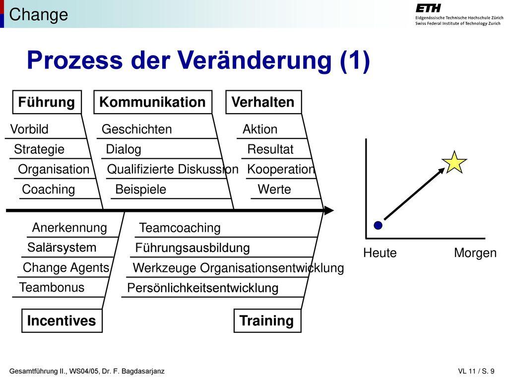 Prozess der Veränderung (1)
