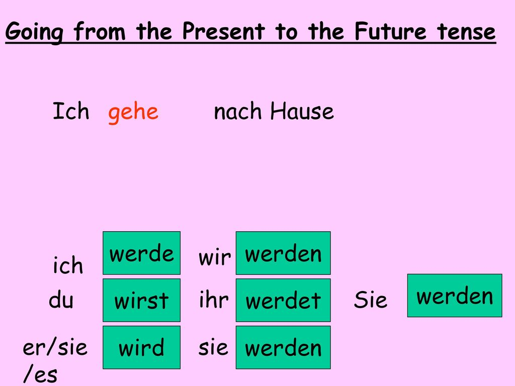 Going from the Present to the Future tense