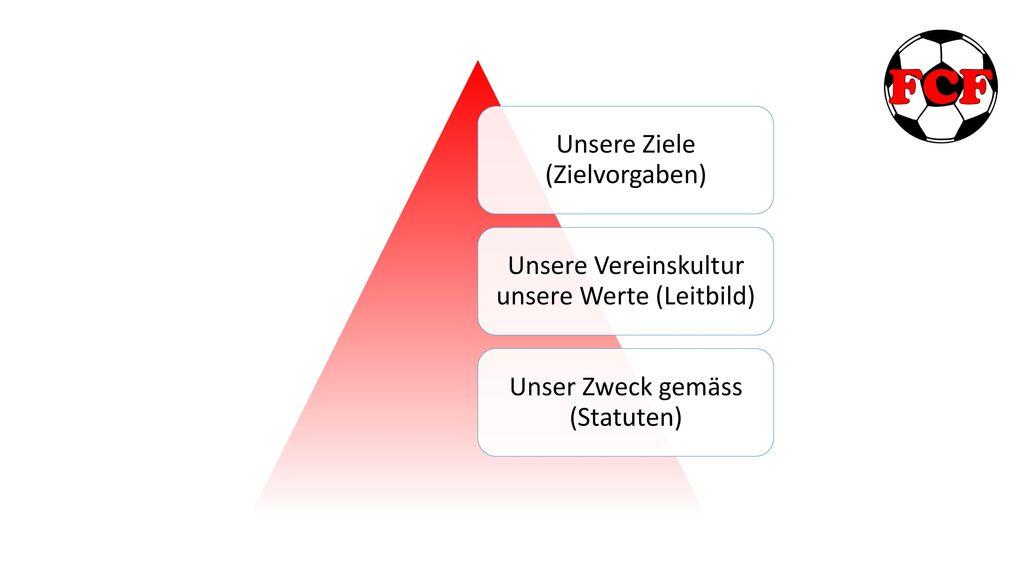 Unsere Ziele (Zielvorgaben)