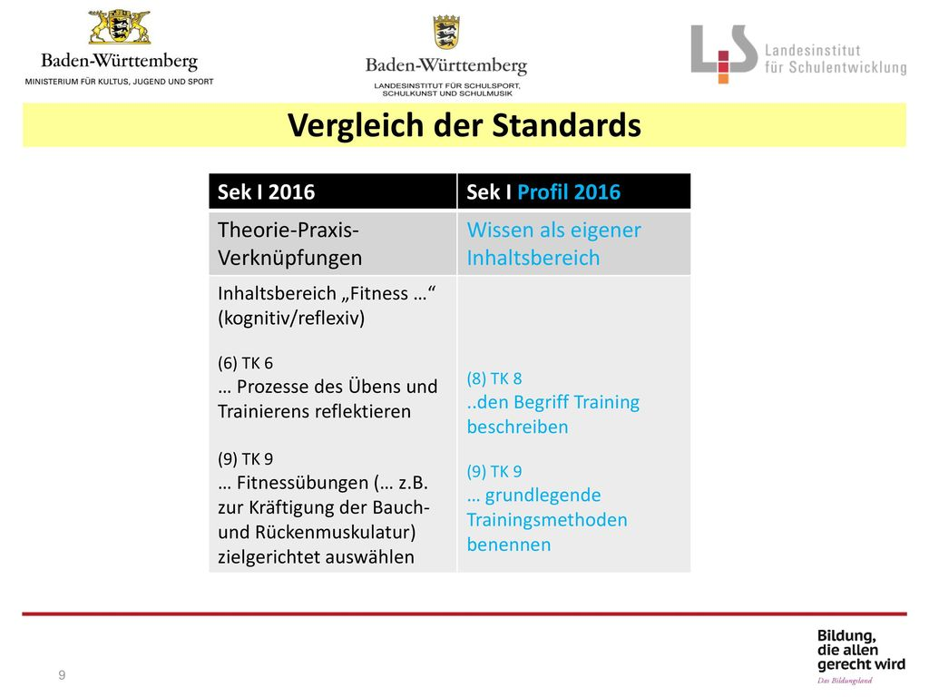 Vergleich der Standards