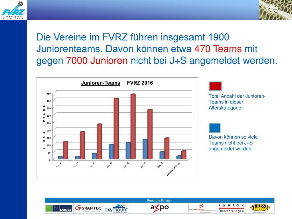 Die Vereine im FVRZ führen insgesamt 1900 Juniorenteams