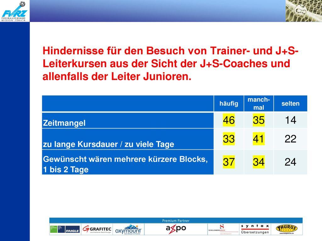 Hindernisse für den Besuch von Trainer- und J+S-Leiterkursen aus der Sicht der J+S-Coaches und allenfalls der Leiter Junioren.