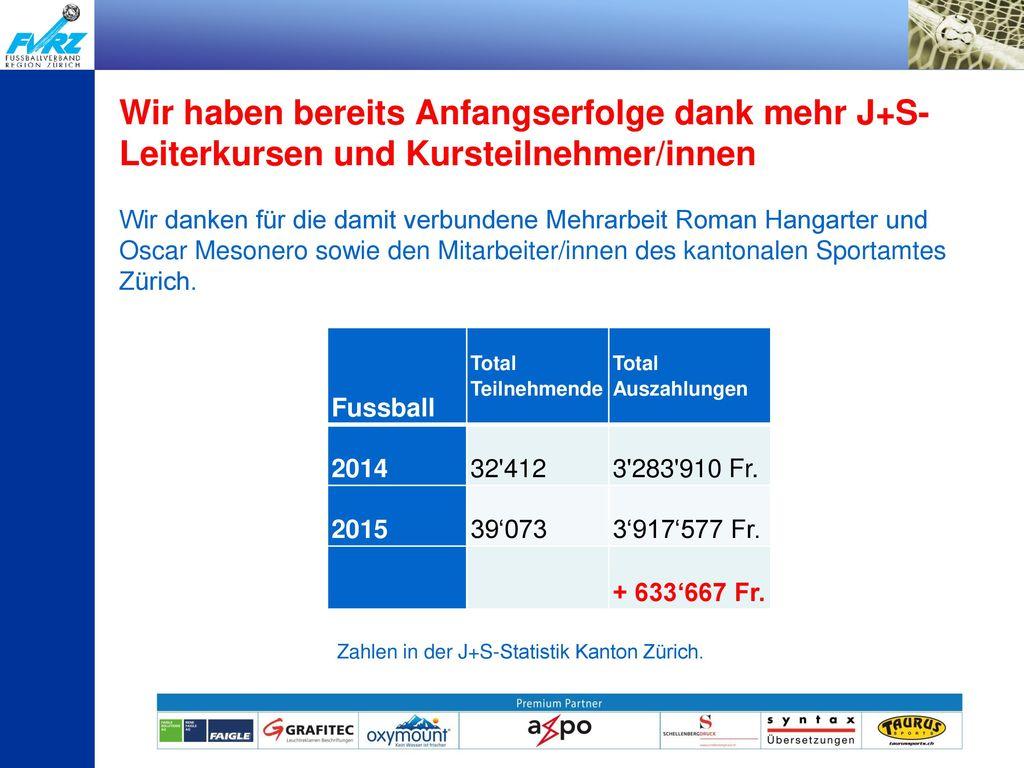 Wir haben bereits Anfangserfolge dank mehr J+S-Leiterkursen und Kursteilnehmer/innen Wir danken für die damit verbundene Mehrarbeit Roman Hangarter und Oscar Mesonero sowie den Mitarbeiter/innen des kantonalen Sportamtes Zürich.