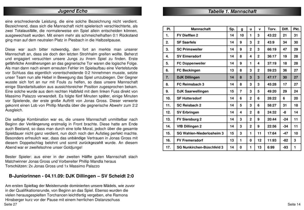 B-Juniorinnen - 04.11.09: DJK Dillingen – SV Scheidt 2:0