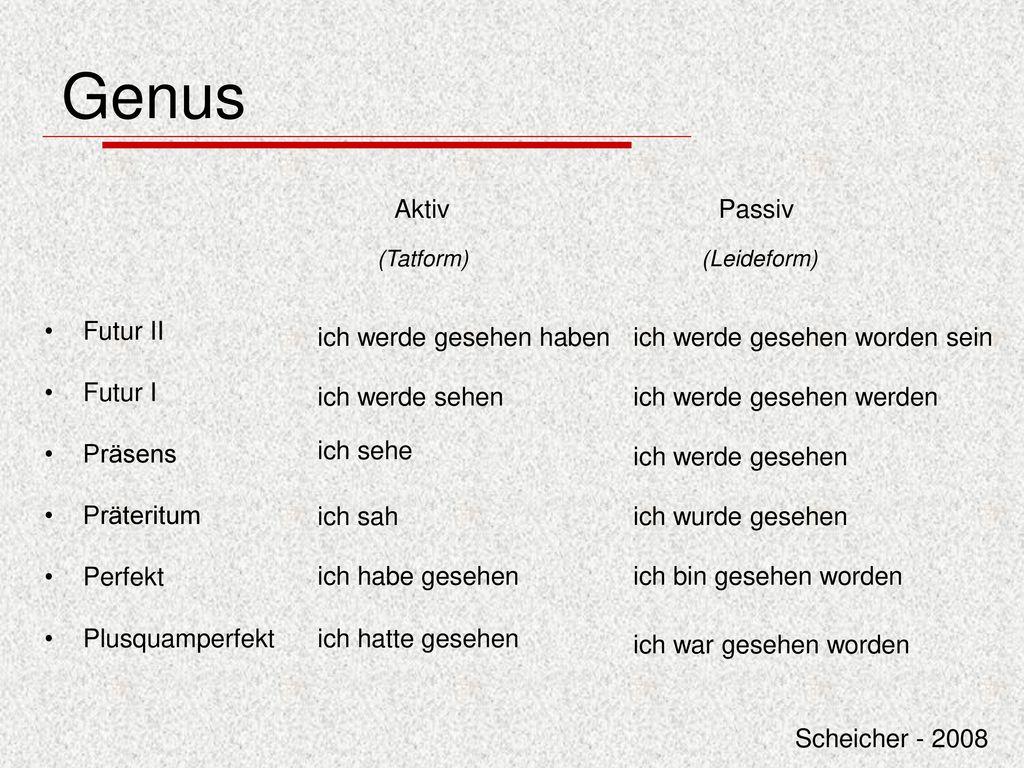 Genus Aktiv Passiv Futur II Futur I Präsens Präteritum Perfekt