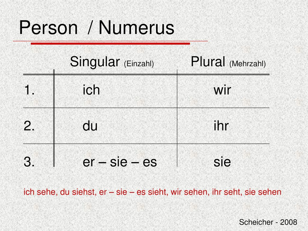 Person / Numerus Singular (Einzahl) Plural (Mehrzahl) 1. ich wir 2. du