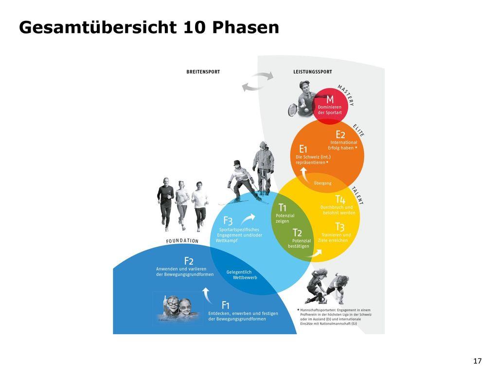 Gesamtübersicht 10 Phasen