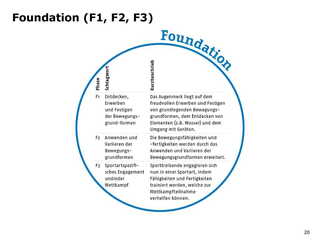 Foundation (F1, F2, F3)