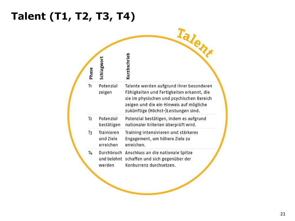 Talent (T1, T2, T3, T4)