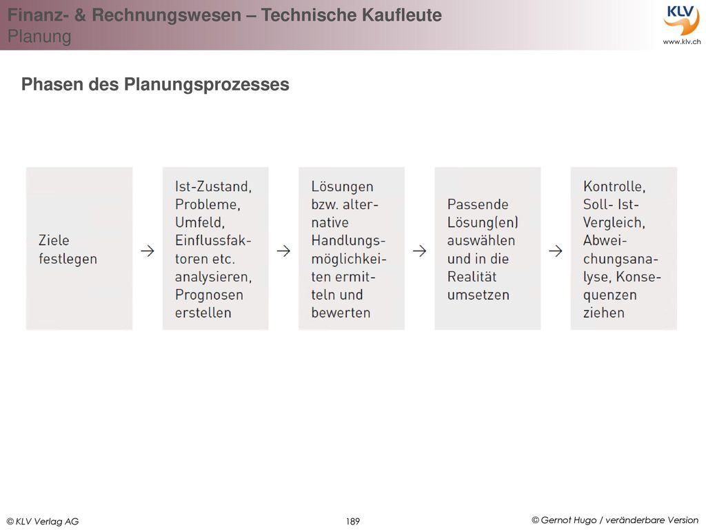 Phasen des Planungsprozesses