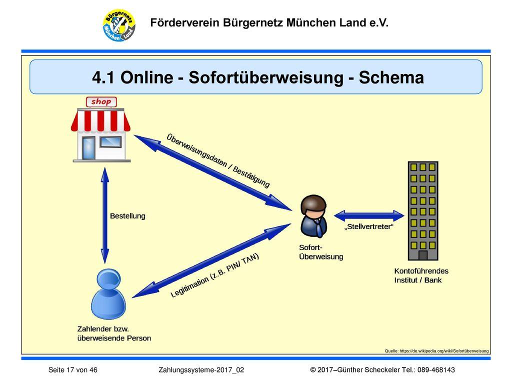4.1 Online - Sofortüberweisung - Schema