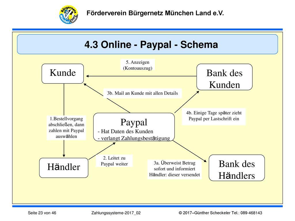 4.3 Online - Paypal - Schema