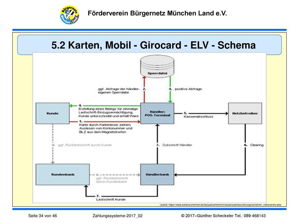 5.2 Karten, Mobil - Girocard - ELV - Schema