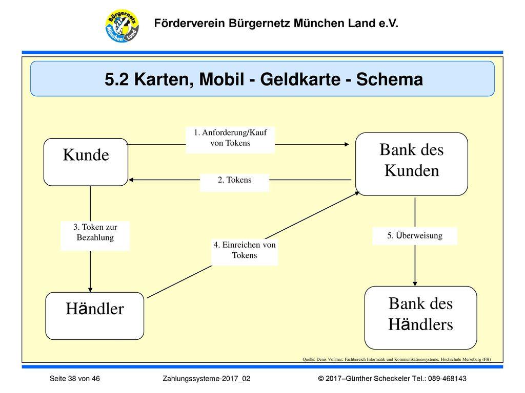 5.2 Karten, Mobil - Geldkarte - Schema