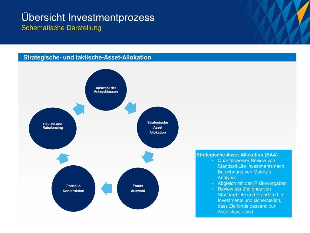 Auswahl der Anlageklassen Review und Rebalancing