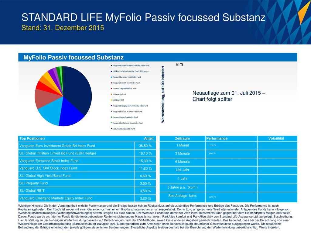 STANDARD LIFE MyFolio Passiv focussed Substanz Stand: 31. Dezember 2015