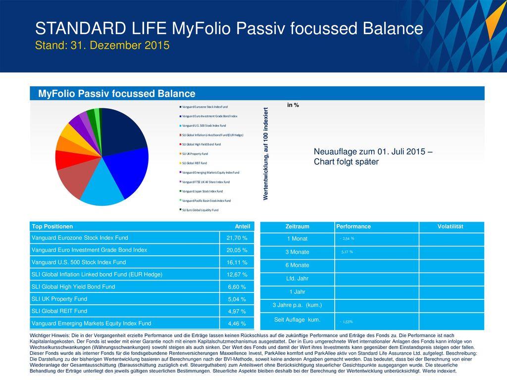 STANDARD LIFE MyFolio Passiv focussed Balance