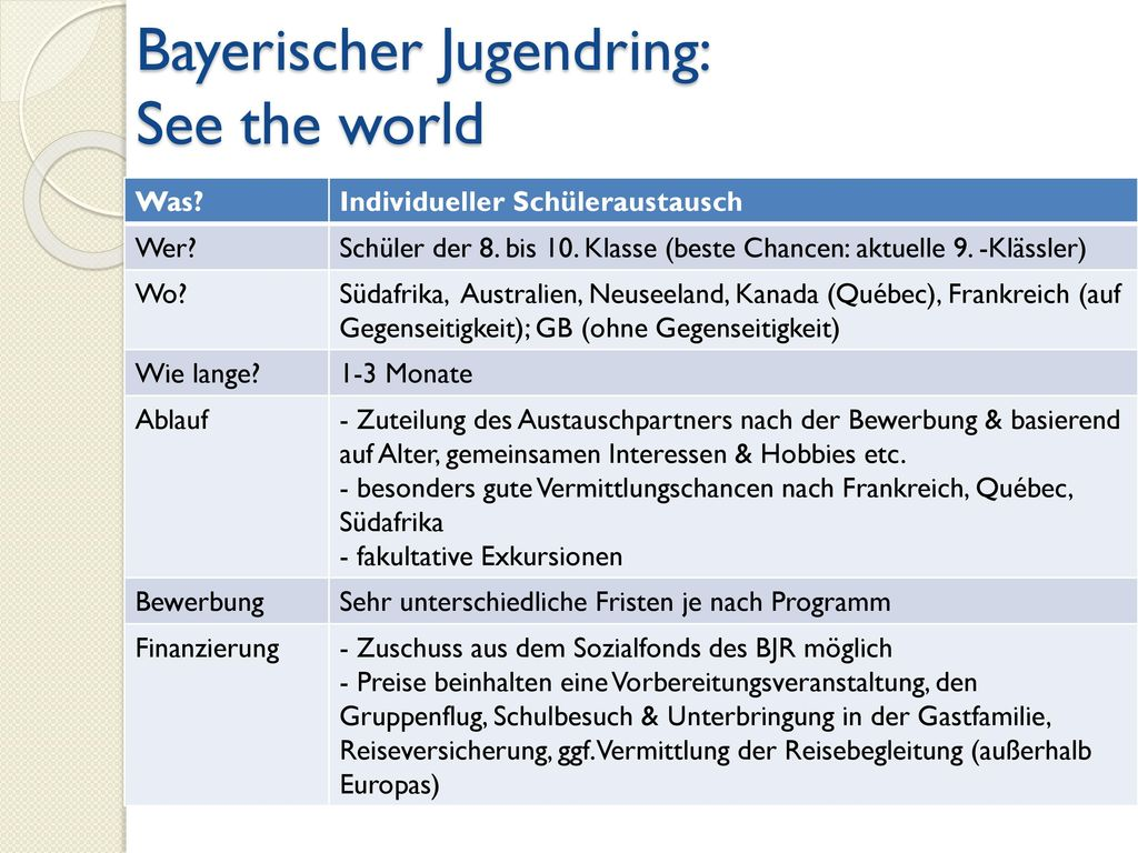 Bayerischer Jugendring: See the world