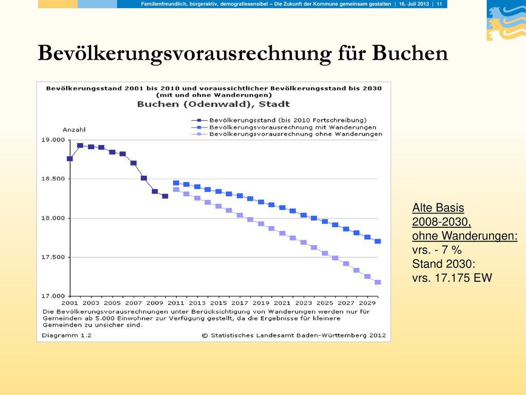 Bevölkerungsvorausrechnung für Buchen