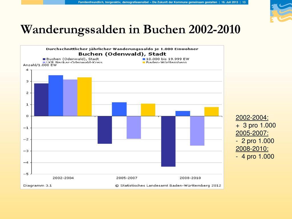 Wanderungssalden in Buchen 2002-2010