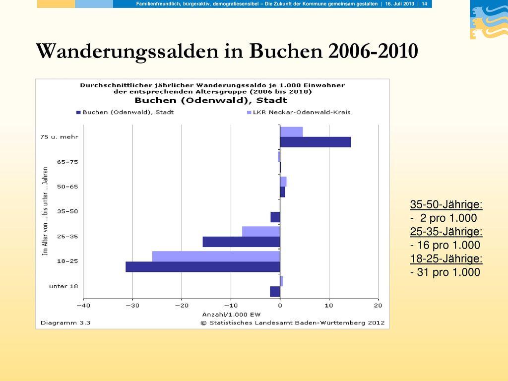 Wanderungssalden in Buchen 2006-2010