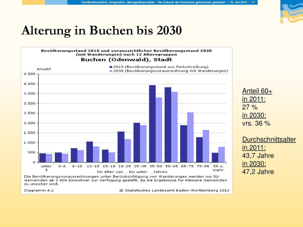Alterung in Buchen bis 2030 Anteil 60+ in 2011: 27 % in 2030: