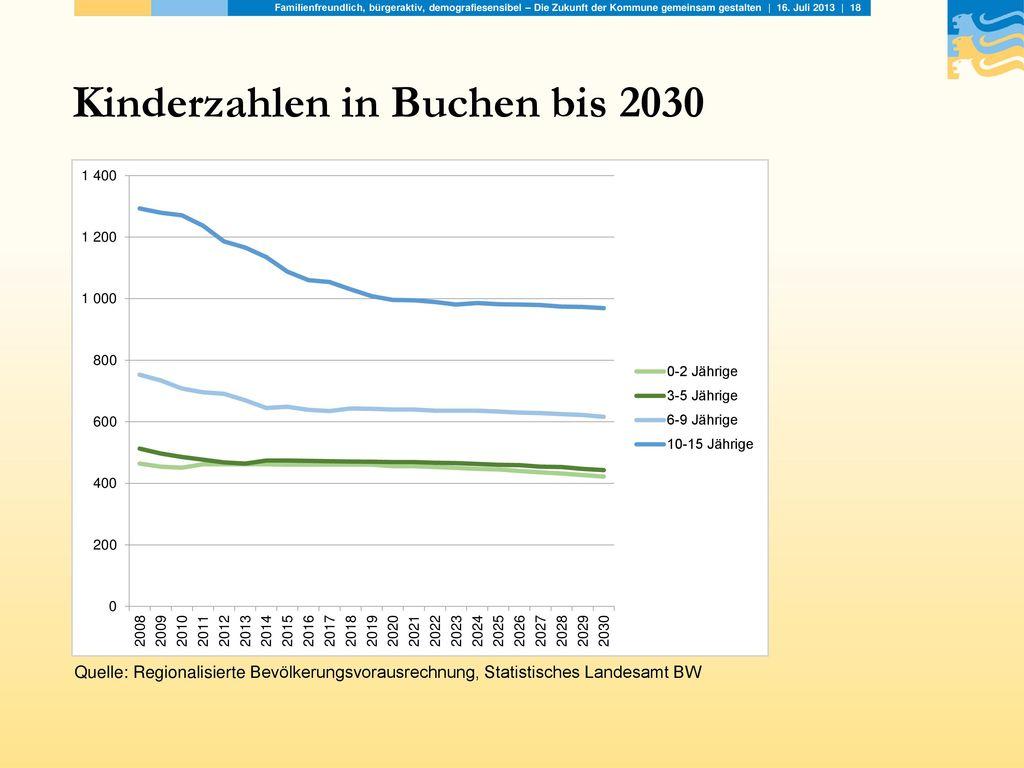 Kinderzahlen in Buchen bis 2030