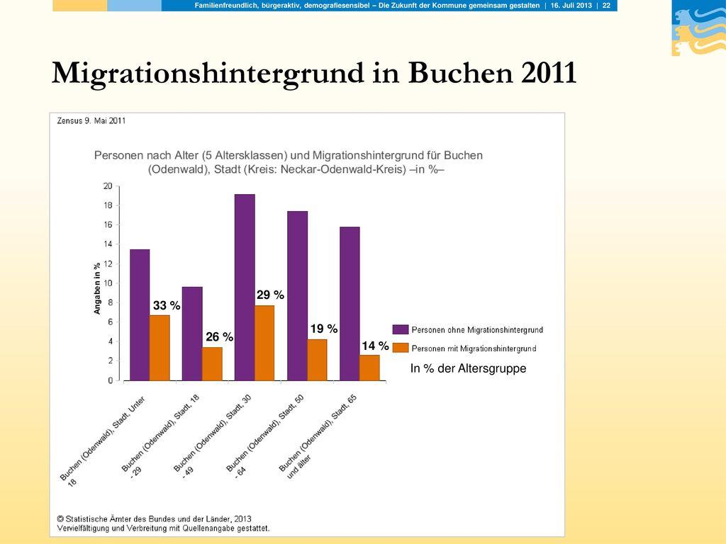 Migrationshintergrund in Buchen 2011