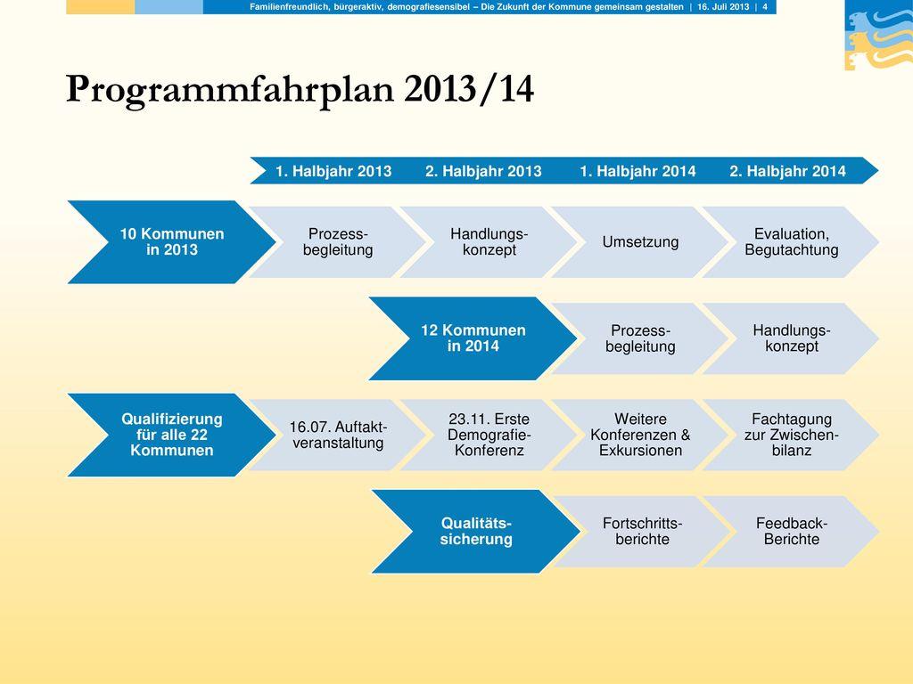 Qualifizierung für alle 22 Kommunen
