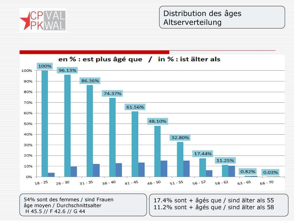 Distribution des âges Altserverteilung