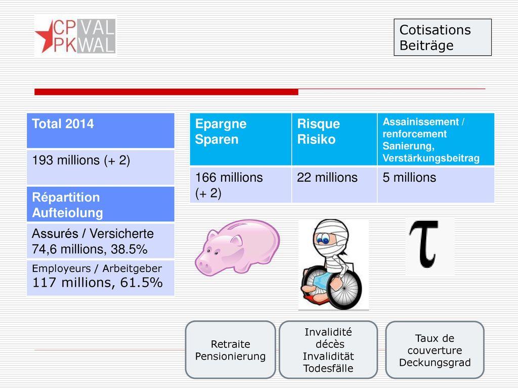 Cotisations Beiträge Total 2014 193 millions (+ 2) Epargne Sparen