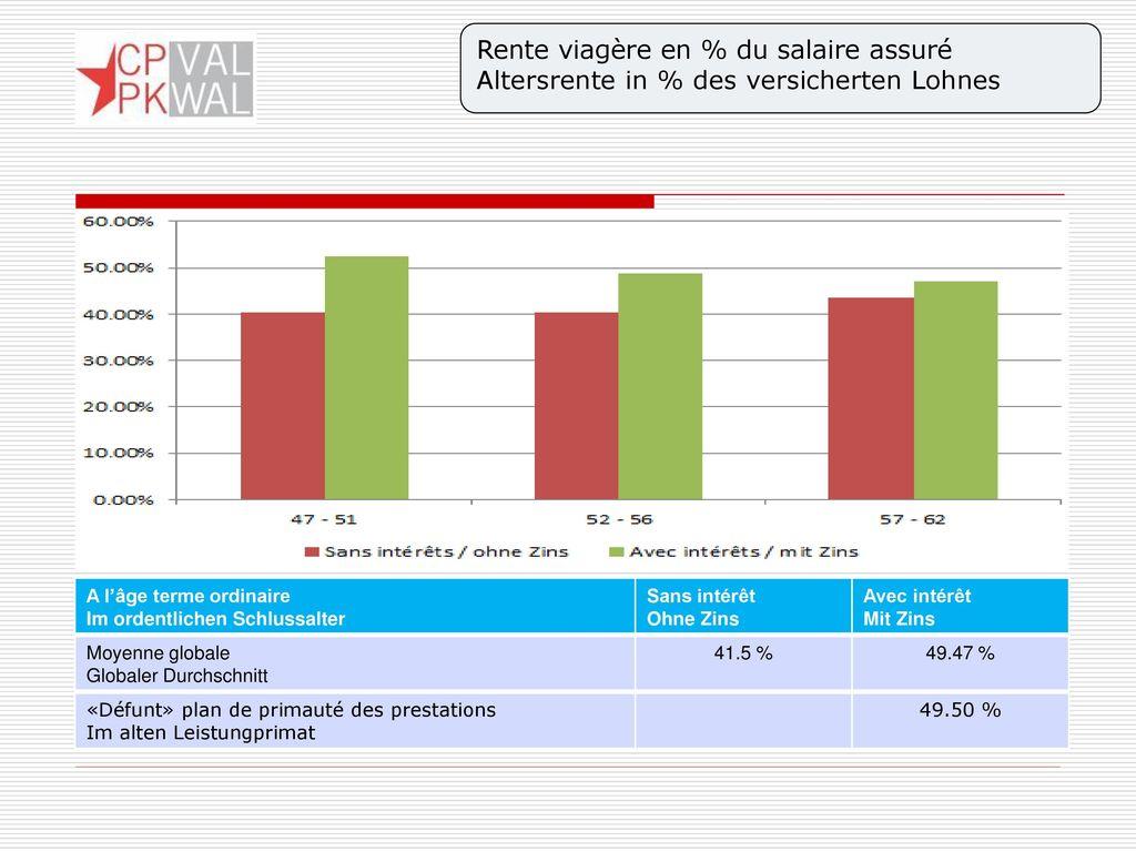Rente viagère en % du salaire assuré