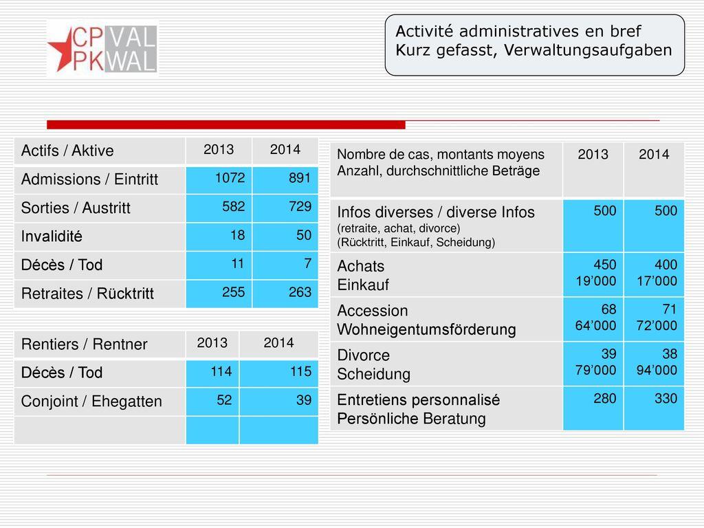 Activité administratives en bref Kurz gefasst, Verwaltungsaufgaben
