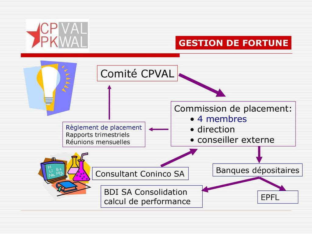 Comité CPVAL GESTION DE FORTUNE Commission de placement: 4 membres
