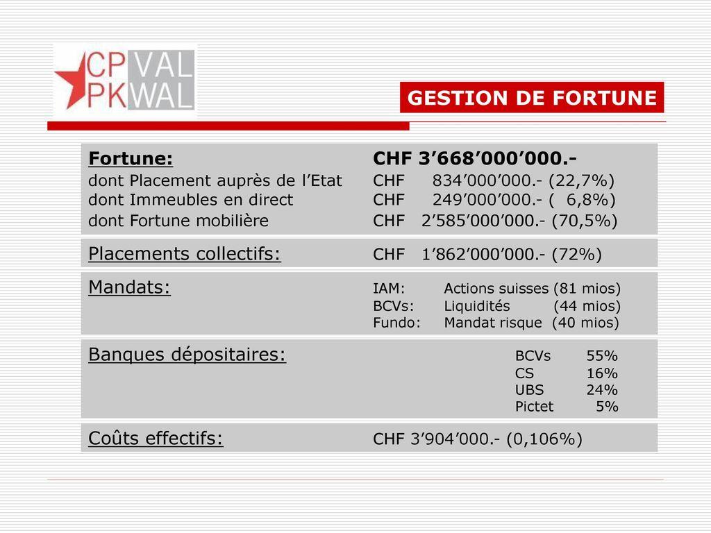 GESTION DE FORTUNE Fortune: CHF 3'668'000'000.-