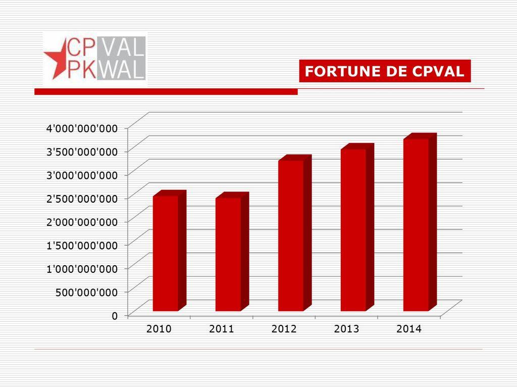 FORTUNE DE CPVAL 23 23
